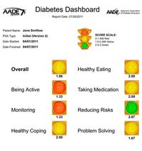 Diabetes Educators Have Your Number